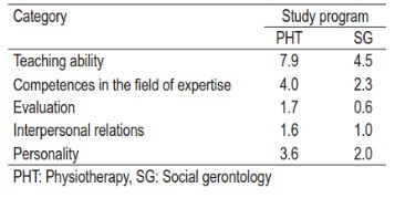 Expected professional and personal characteristics  of clinical mentors: Differences between  physiotherapy and social gerontology students